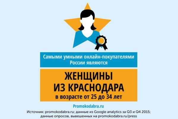 Самые умные онлайн-покупатели России живут в Краснодаре, Уфе и обеих столицах