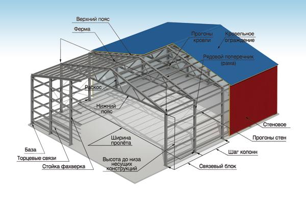 Современные технологии строительства быстровозводимых зданий
