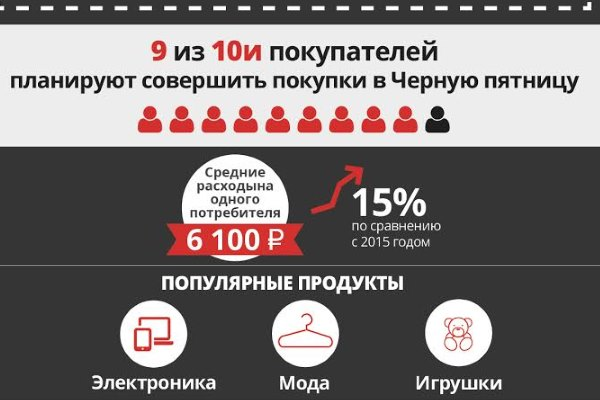 Черная Пятница - 2016: расходы россиян составят 6 100 рублей