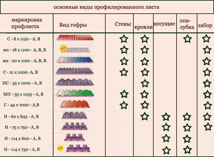 Разновидности профнастила